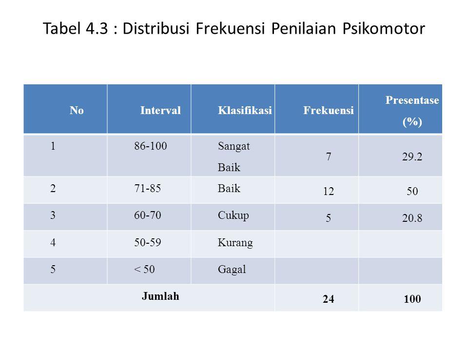 Tabel 4.3 : Distribusi Frekuensi Penilaian Psikomotor