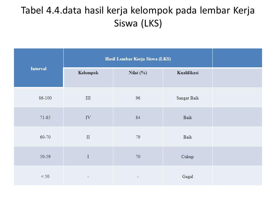 Tabel 4.4.data hasil kerja kelompok pada lembar Kerja Siswa (LKS)