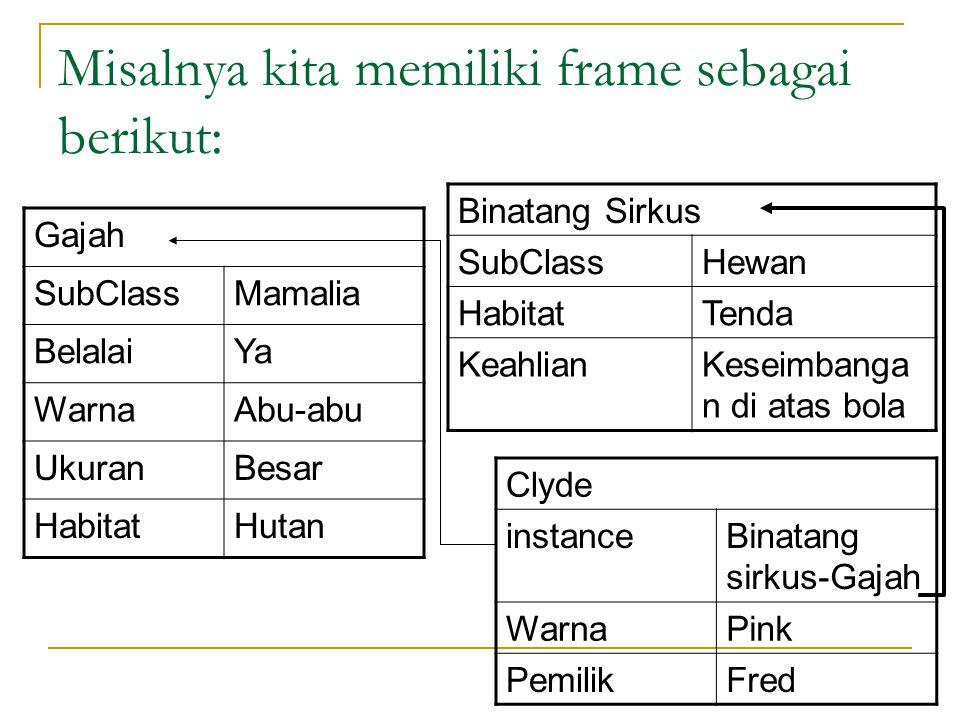 Misalnya kita memiliki frame sebagai berikut: