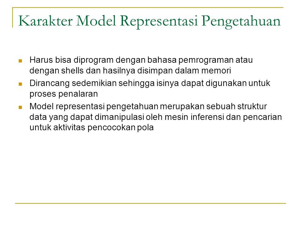 Karakter Model Representasi Pengetahuan