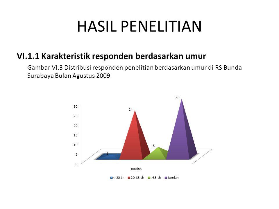 HASIL PENELITIAN VI.1.1 Karakteristik responden berdasarkan umur