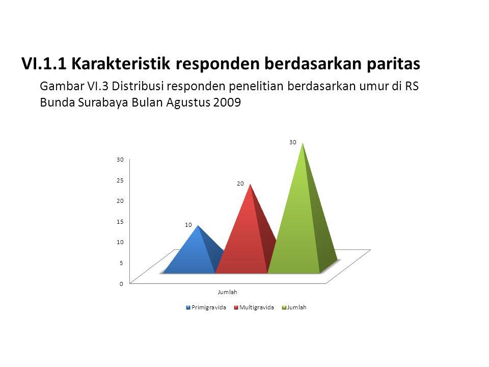 VI.1.1 Karakteristik responden berdasarkan paritas