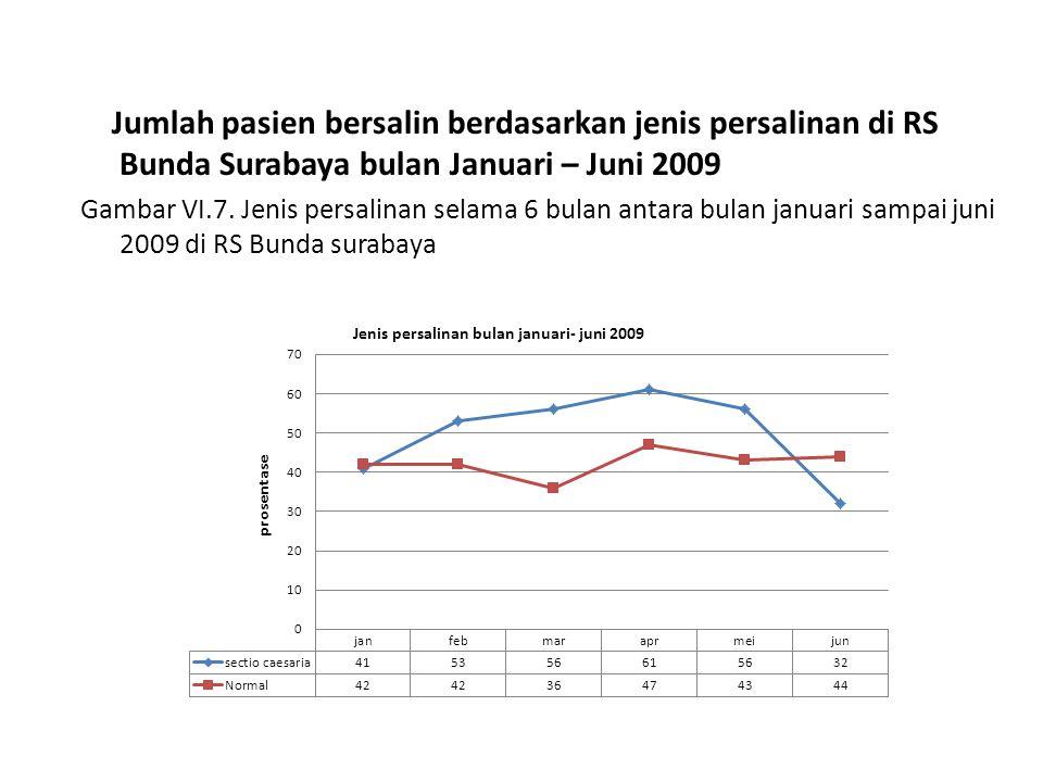 Jumlah pasien bersalin berdasarkan jenis persalinan di RS Bunda Surabaya bulan Januari – Juni 2009