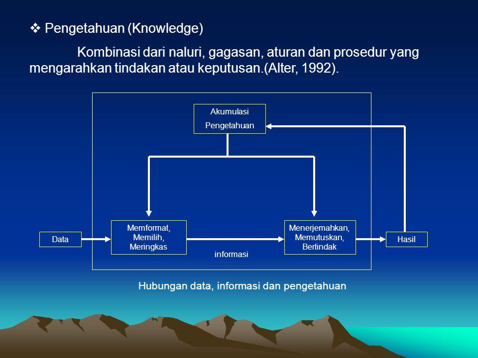 Pengetahuan (Knowledge)