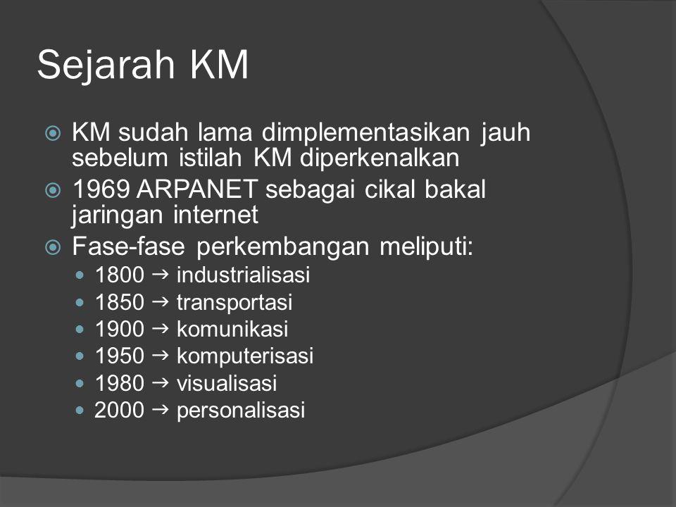Sejarah KM KM sudah lama dimplementasikan jauh sebelum istilah KM diperkenalkan. 1969 ARPANET sebagai cikal bakal jaringan internet.