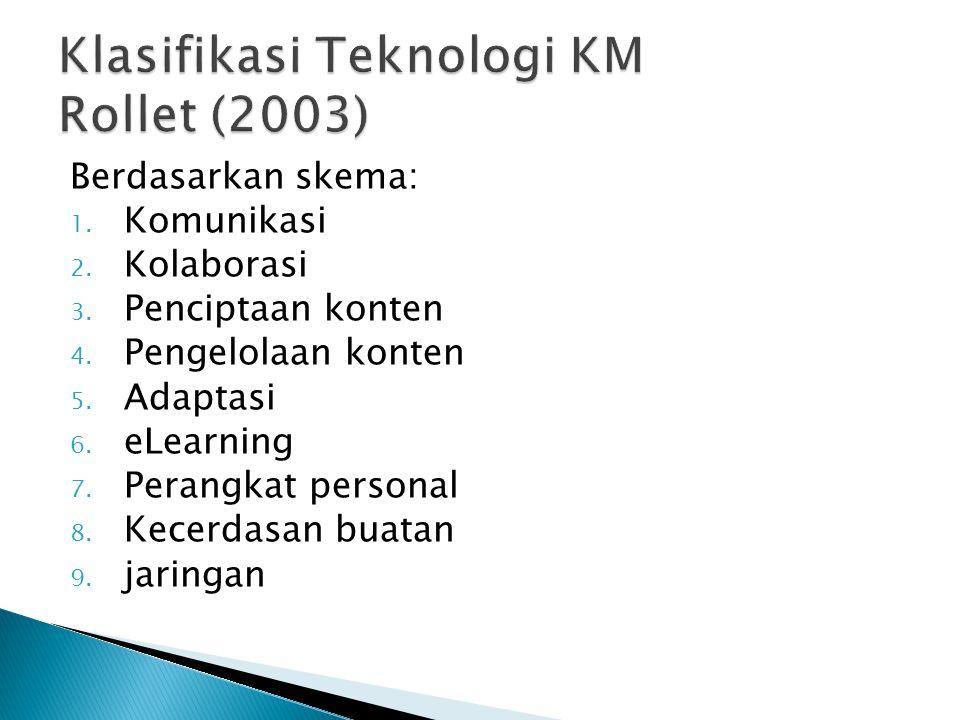 Klasifikasi Teknologi KM Rollet (2003)