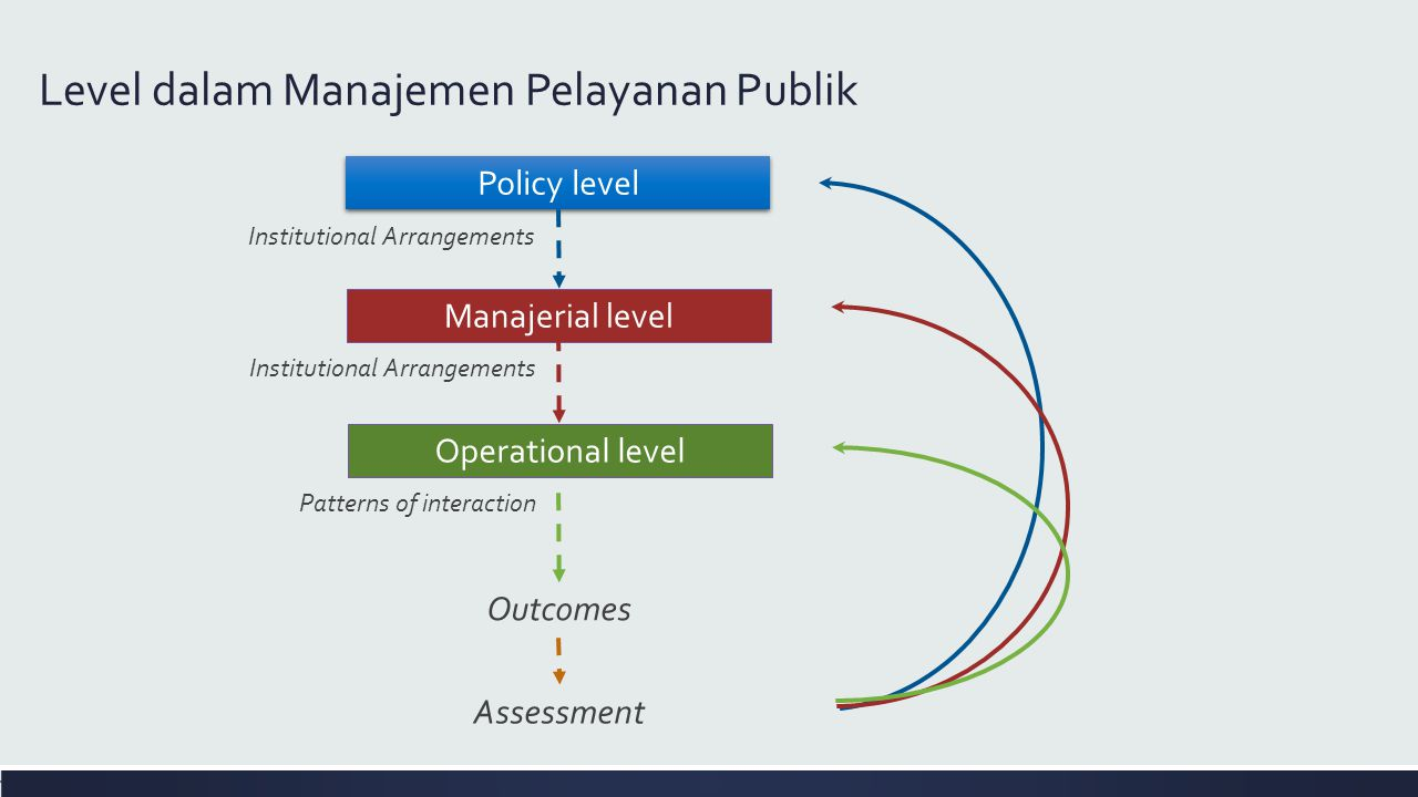 Level dalam Manajemen Pelayanan Publik