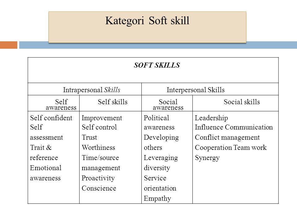 Kategori Soft skill SOFT SKILLS Intrapersonal Skills