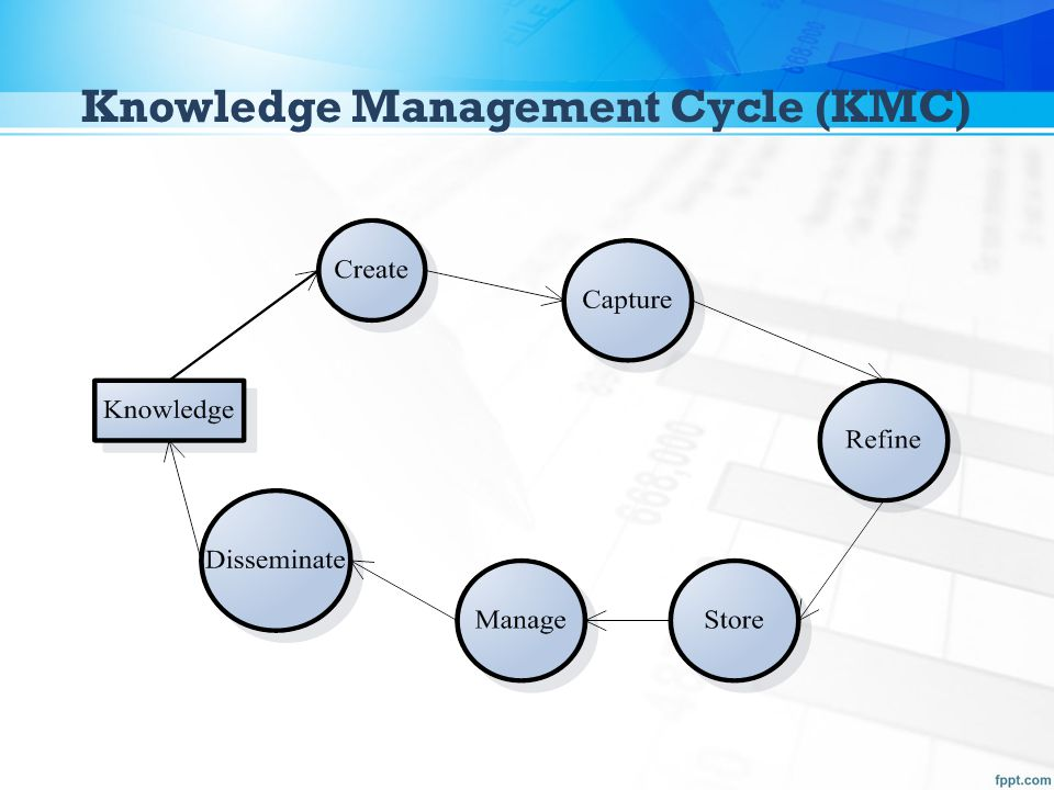 Knowledge Management Cycle (KMC)