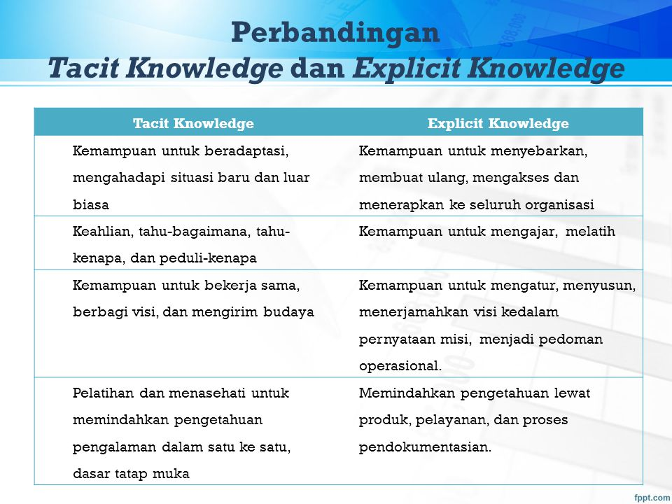 Perbandingan Tacit Knowledge dan Explicit Knowledge