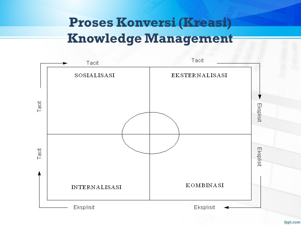 Proses Konversi (Kreasi) Knowledge Management