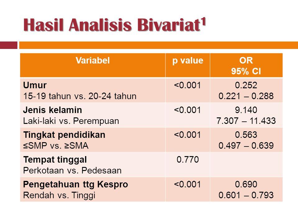 Hasil Analisis Bivariat1