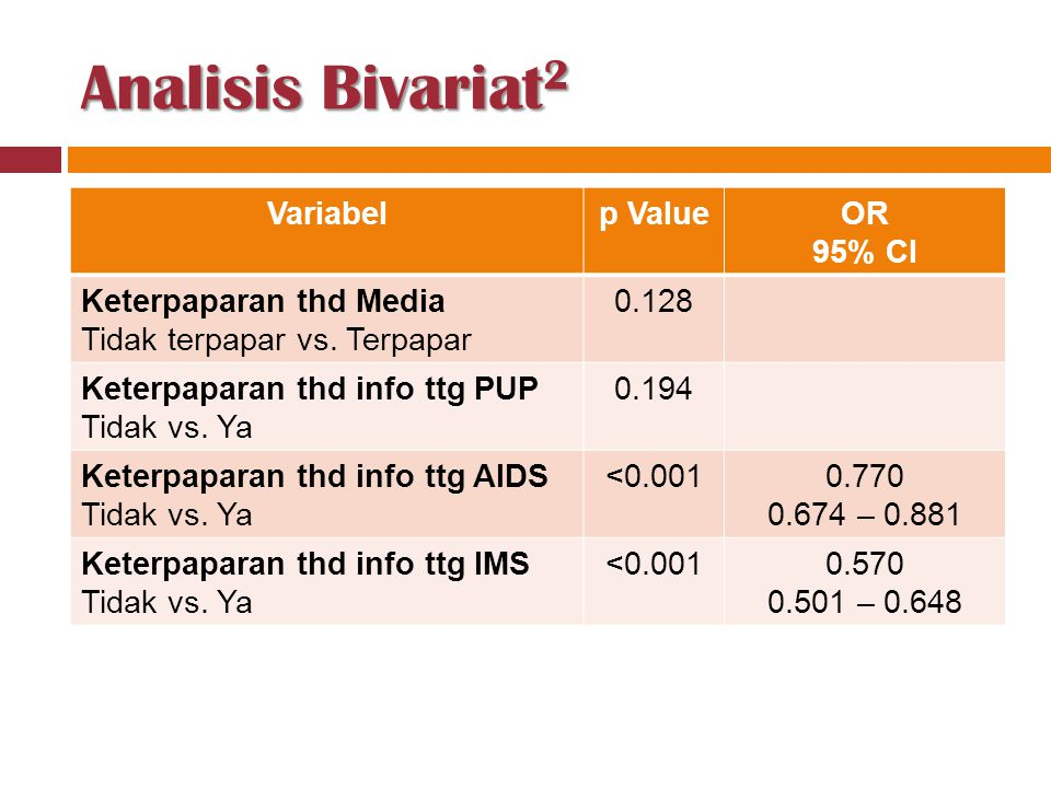 Analisis Bivariat2 Variabel p Value OR 95% CI Keterpaparan thd Media