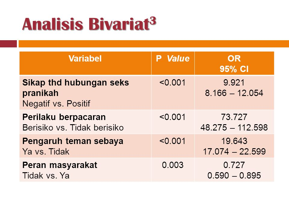 Analisis Bivariat3 Variabel P Value OR 95% CI