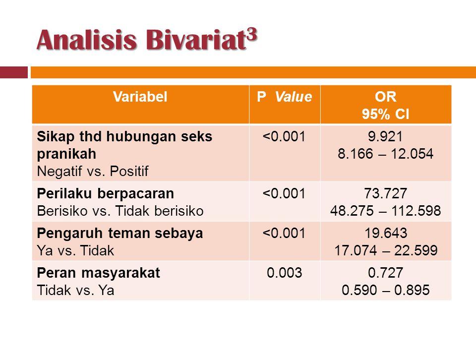 Analisis Bivariat3 Variabel P Value OR 95% CI