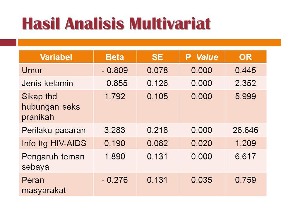 Hasil Analisis Multivariat