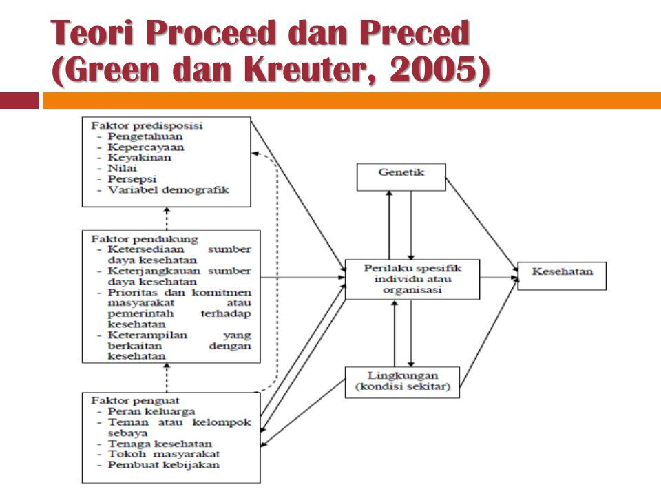 Teori Proceed dan Preced (Green dan Kreuter, 2005)