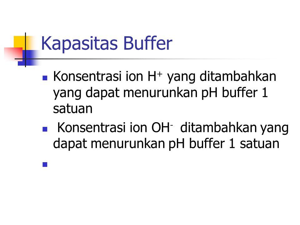 Kapasitas Buffer Konsentrasi ion H+ yang ditambahkan yang dapat menurunkan pH buffer 1 satuan.