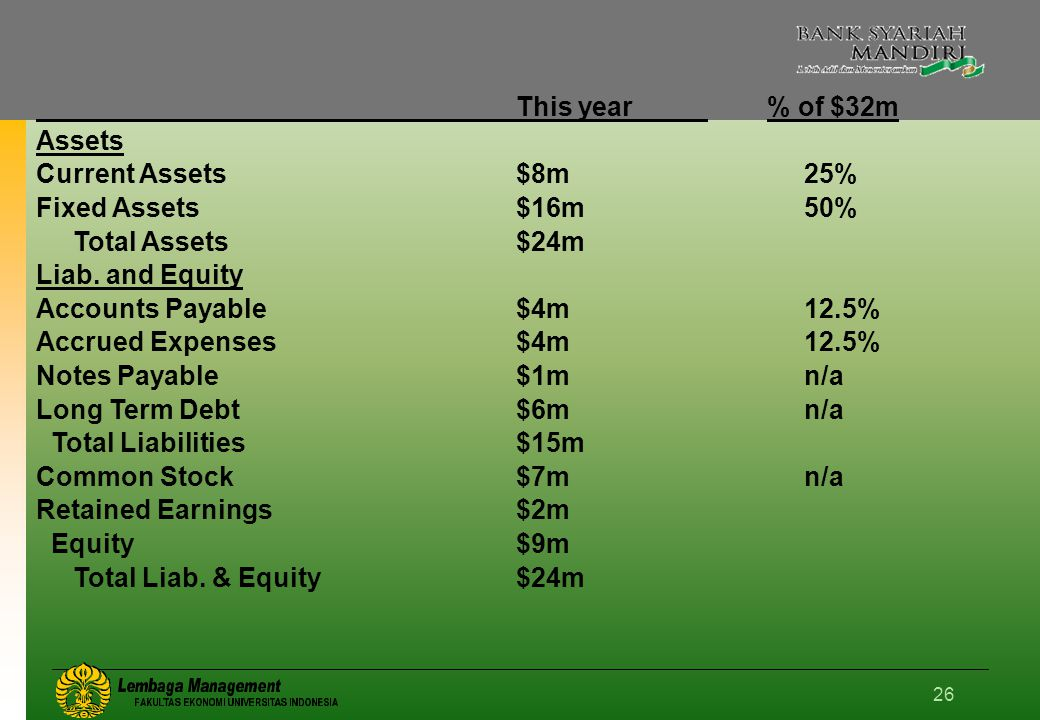 This year % of $32m Assets. Current Assets $8m 25% Fixed Assets $16m 50% Total Assets $24m.