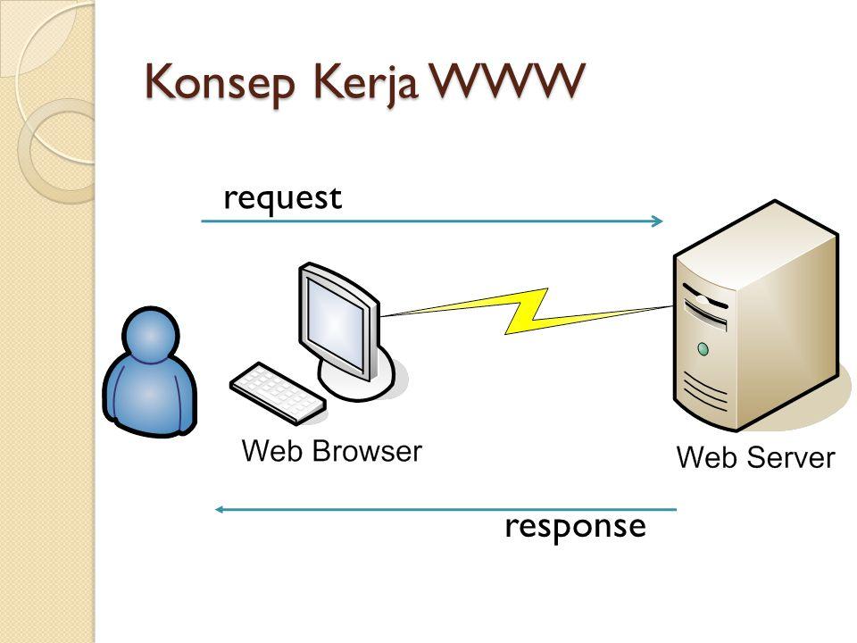 Konsep Kerja WWW request response