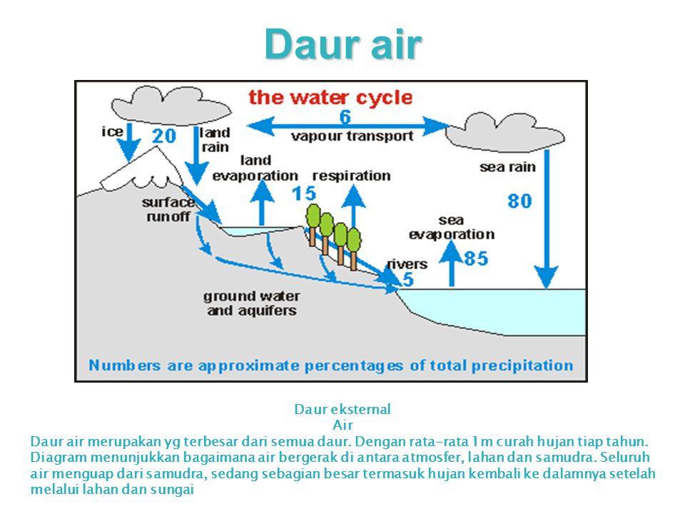 Daur air Daur eksternal Air