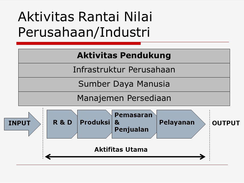 Aktivitas Rantai Nilai Perusahaan/Industri