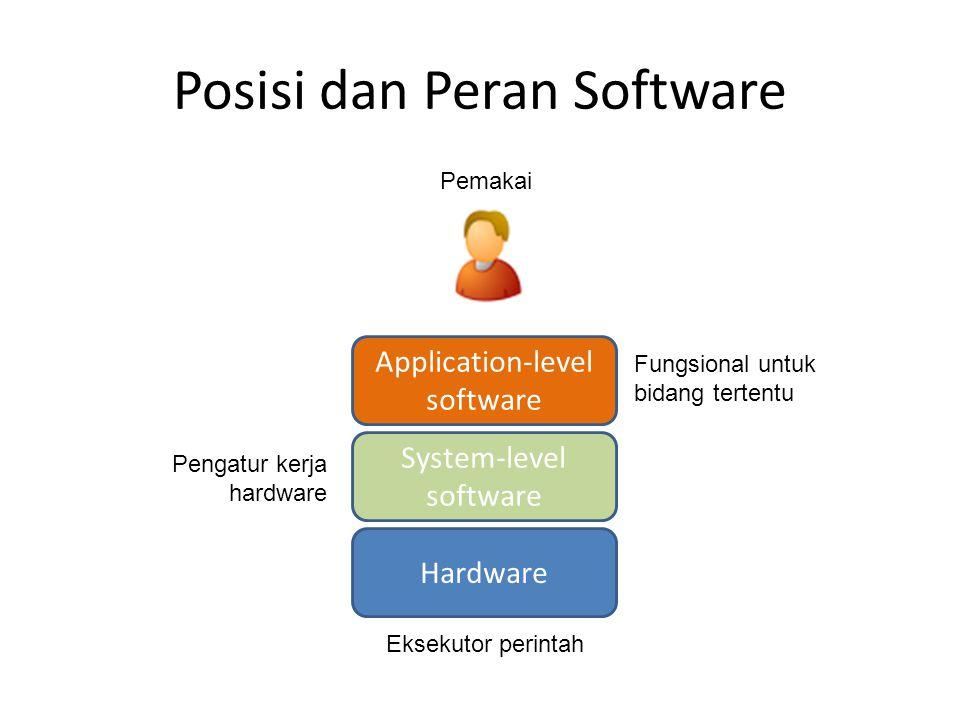 Posisi dan Peran Software