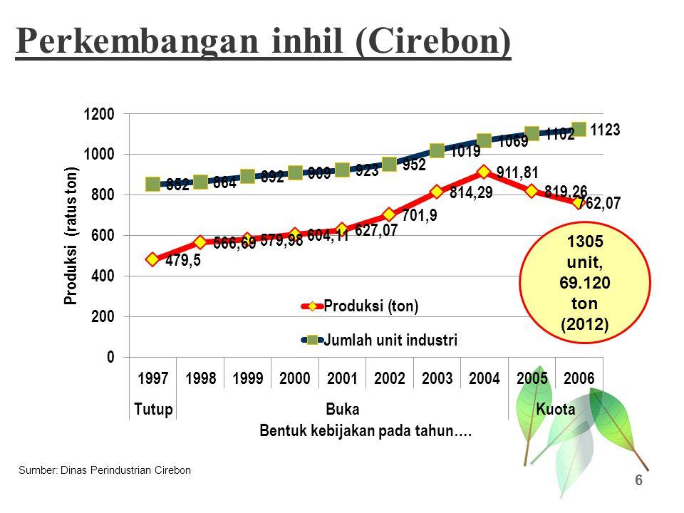 Perkembangan inhil (Cirebon)