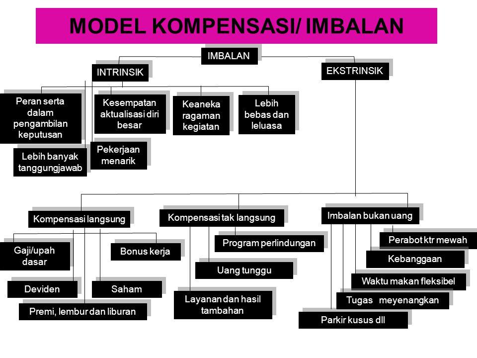 MODEL KOMPENSASI/ IMBALAN