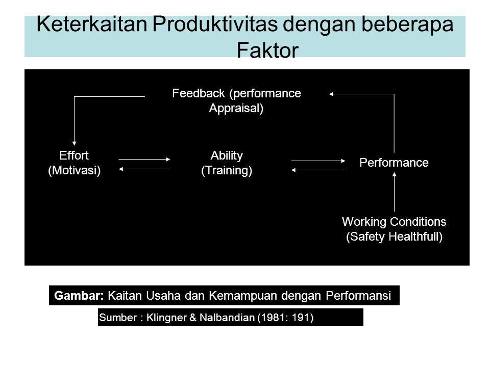 Keterkaitan Produktivitas dengan beberapa Faktor