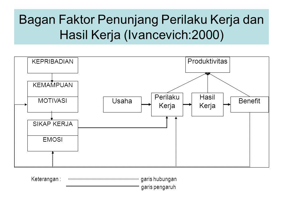 Bagan Faktor Penunjang Perilaku Kerja dan Hasil Kerja (Ivancevich:2000)