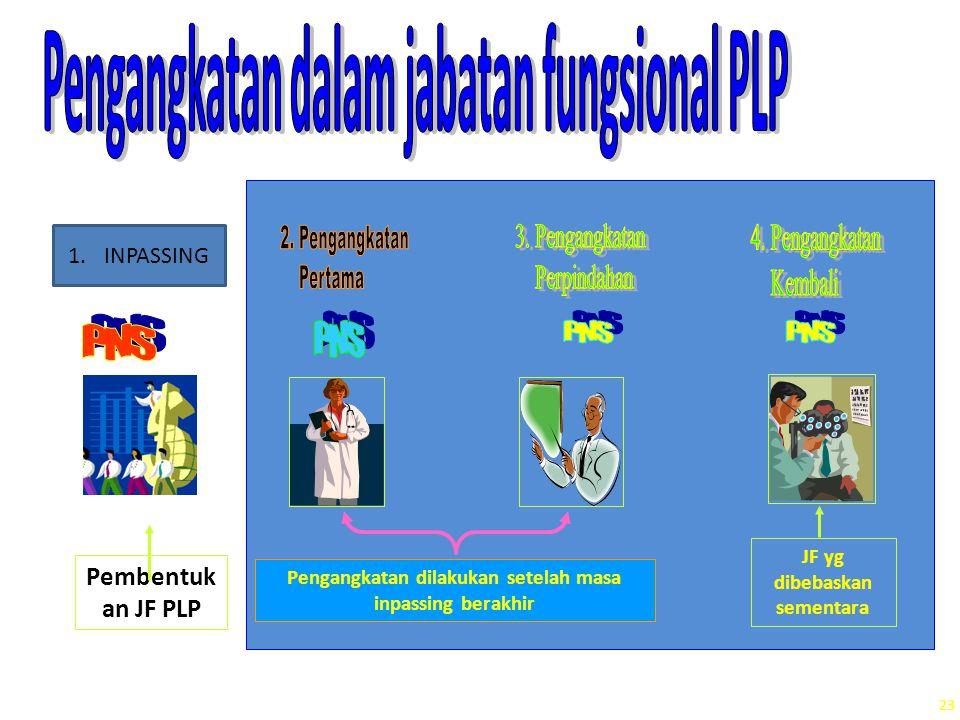 Pengangkatan dalam jabatan fungsional PLP