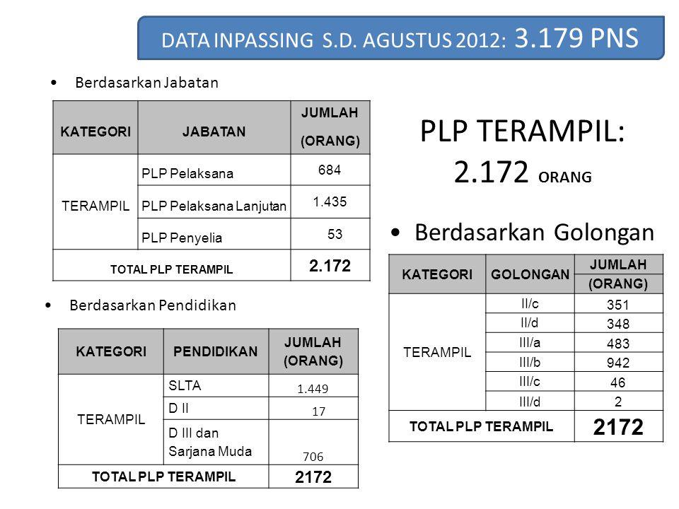DATA INPASSING S.D. AGUSTUS 2012: 3.179 PNS