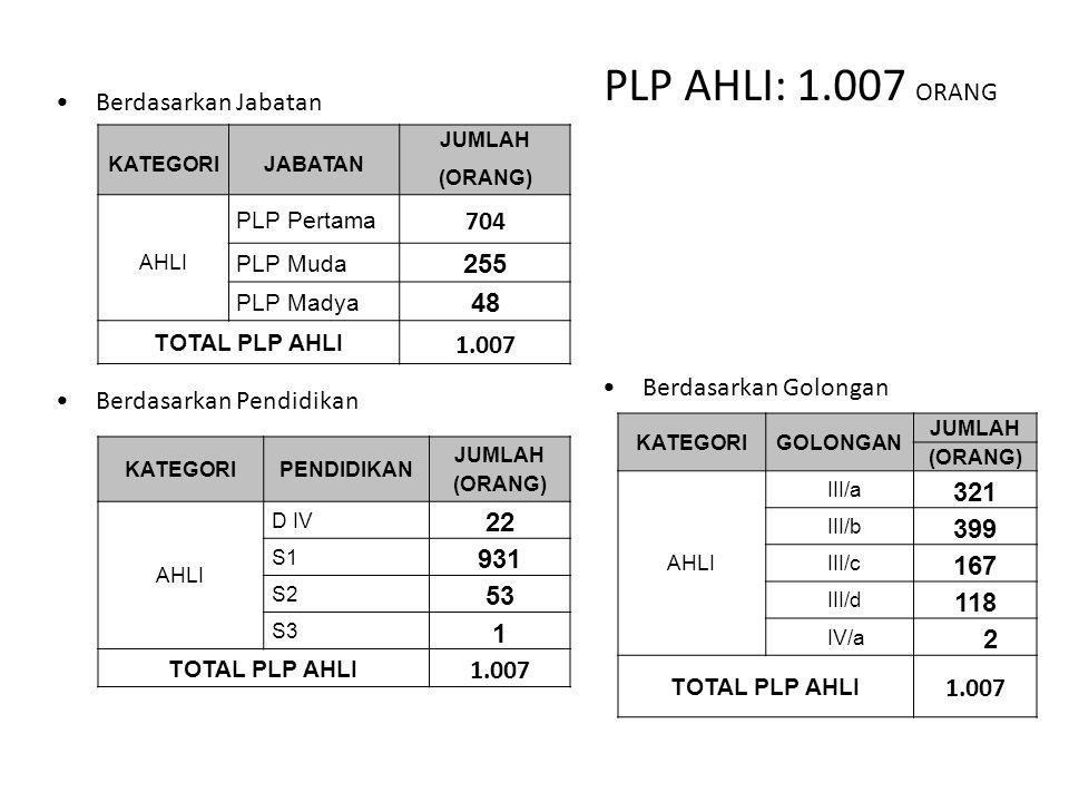 PLP AHLI: 1.007 ORANG Berdasarkan Jabatan 704 255 48 1.007 321 399 22