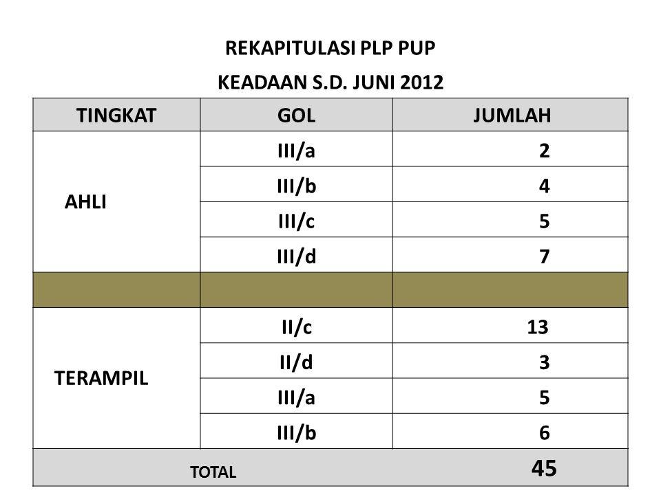 REKAPITULASI PLP PUP KEADAAN S.D. JUNI 2012 TINGKAT GOL JUMLAH III/a 2