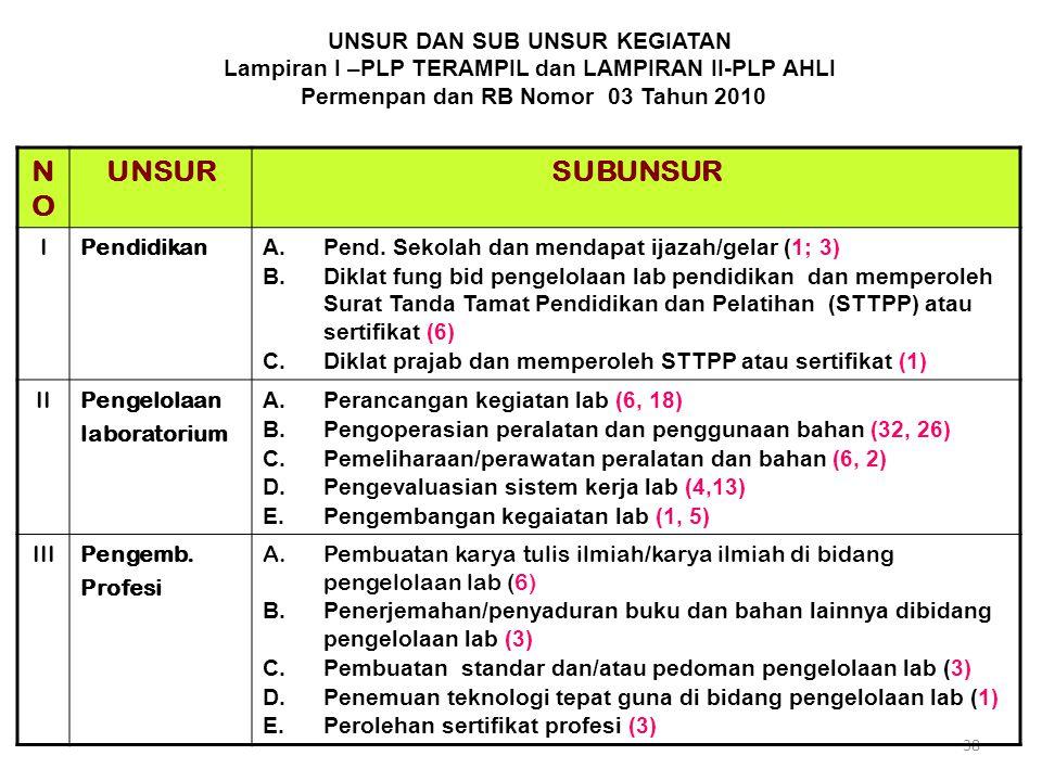 UNSUR DAN SUB UNSUR KEGIATAN Lampiran I –PLP TERAMPIL dan LAMPIRAN II-PLP AHLI Permenpan dan RB Nomor 03 Tahun 2010