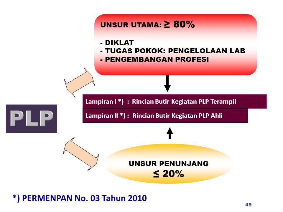 PLP *) PERMENPAN No. 03 Tahun 2010 UNSUR UTAMA: ≥ 80% DIKLAT