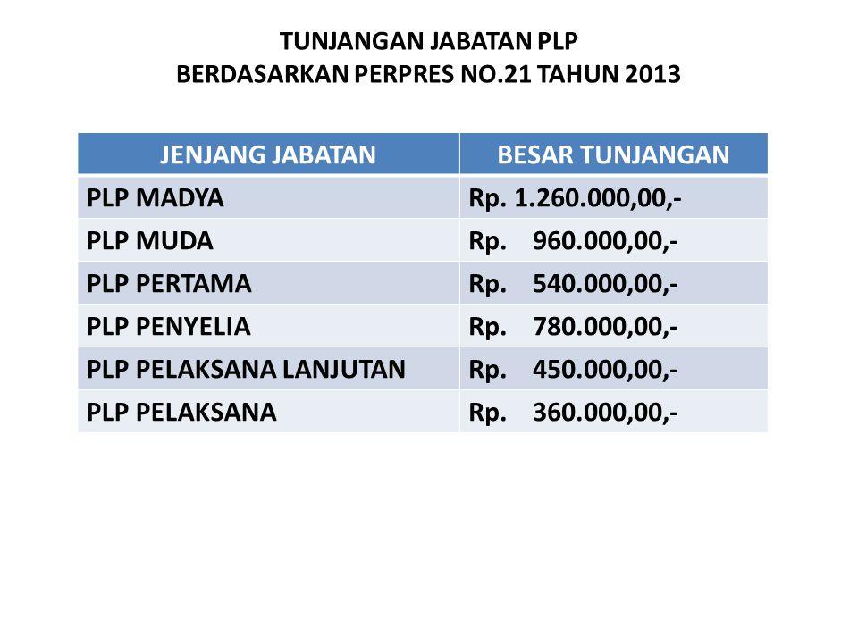 TUNJANGAN JABATAN PLP BERDASARKAN PERPRES NO.21 TAHUN 2013