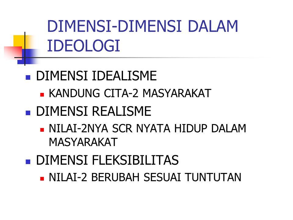 DIMENSI-DIMENSI DALAM IDEOLOGI