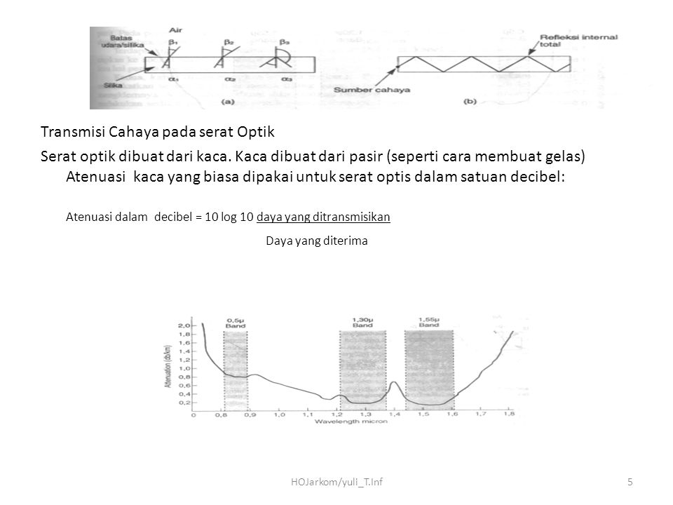 Atenuasi dalam decibel = 10 log 10 daya yang ditransmisikan