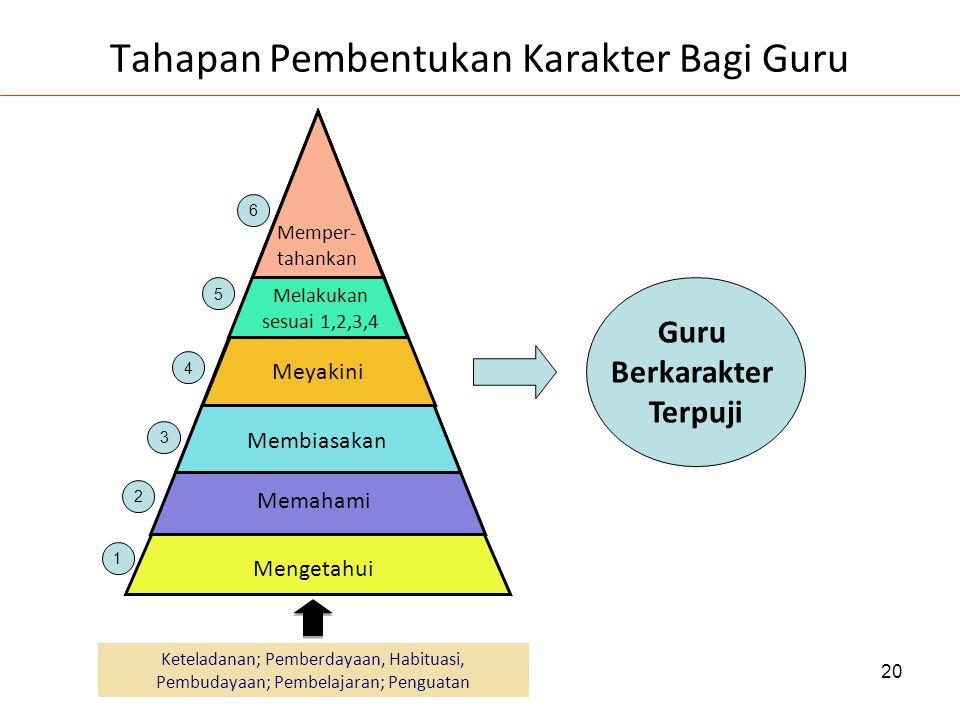 Tahapan Pembentukan Karakter Bagi Guru