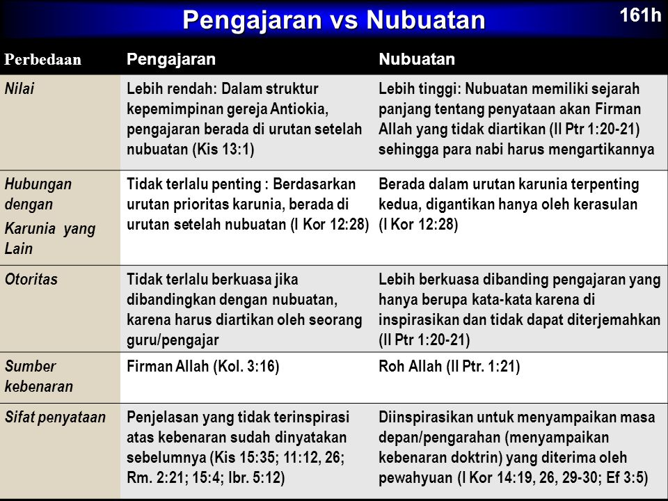 Pengajaran vs Nubuatan