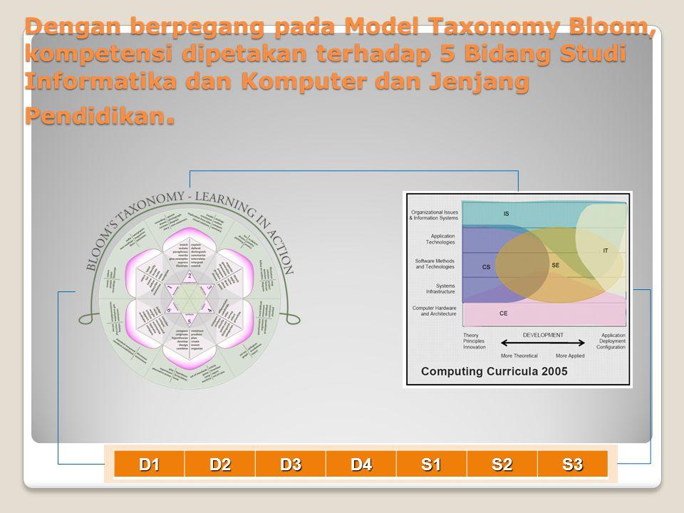 Dengan berpegang pada Model Taxonomy Bloom, kompetensi dipetakan terhadap 5 Bidang Studi Informatika dan Komputer dan Jenjang Pendidikan.