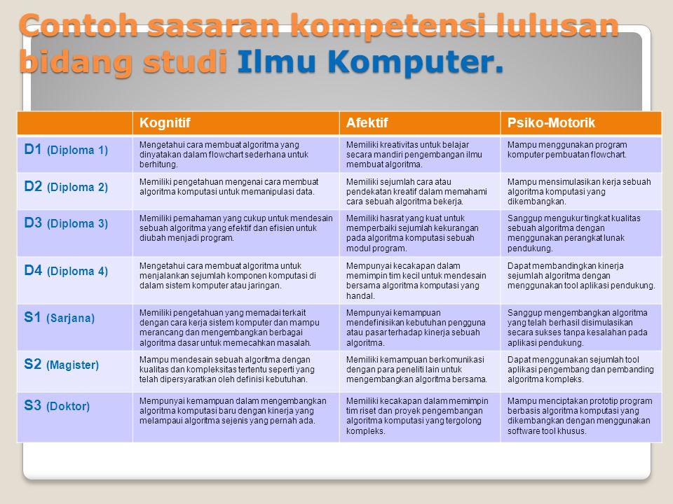 Contoh sasaran kompetensi lulusan bidang studi Ilmu Komputer.