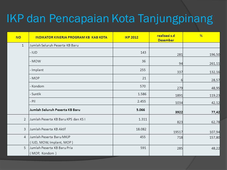 IKP dan Pencapaian Kota Tanjungpinang