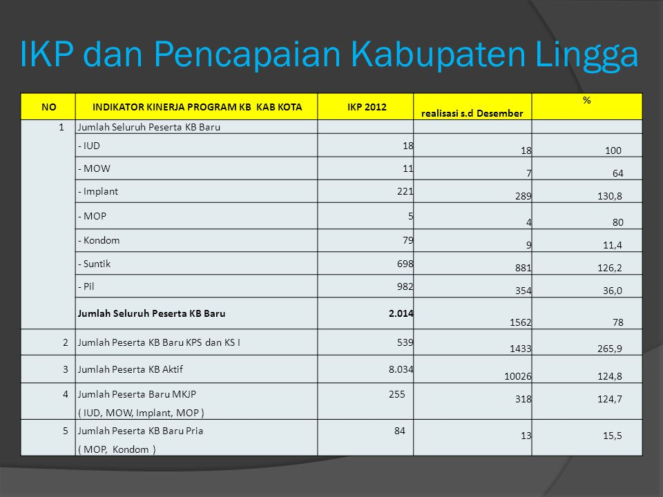 IKP dan Pencapaian Kabupaten Lingga