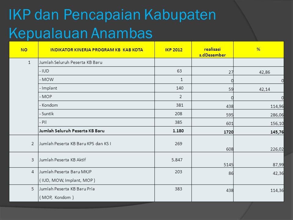 IKP dan Pencapaian Kabupaten Kepualauan Anambas