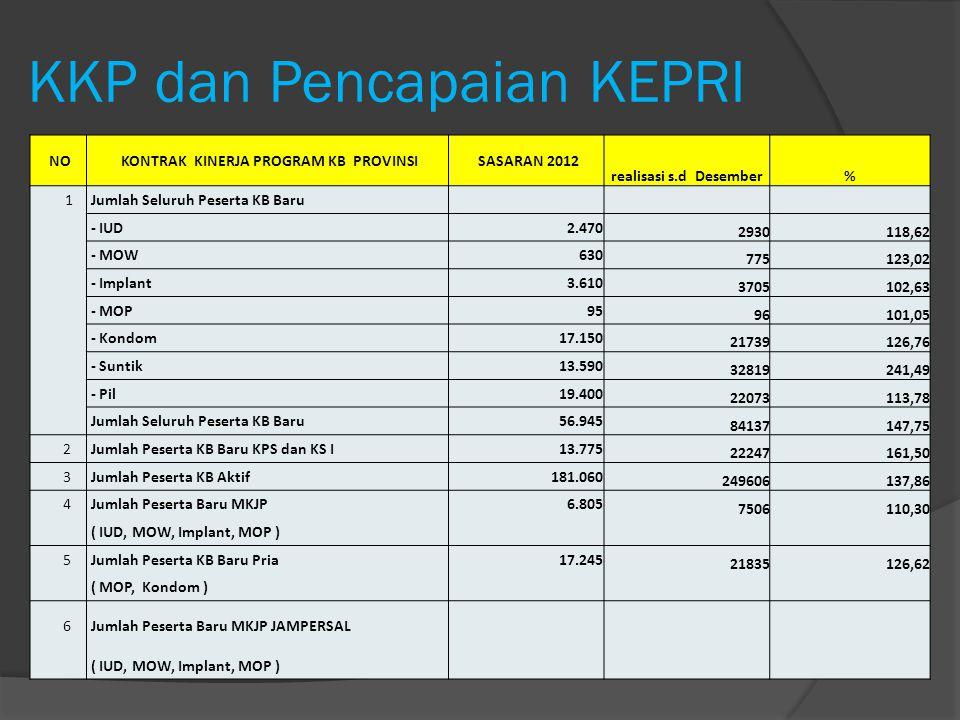 KKP dan Pencapaian KEPRI