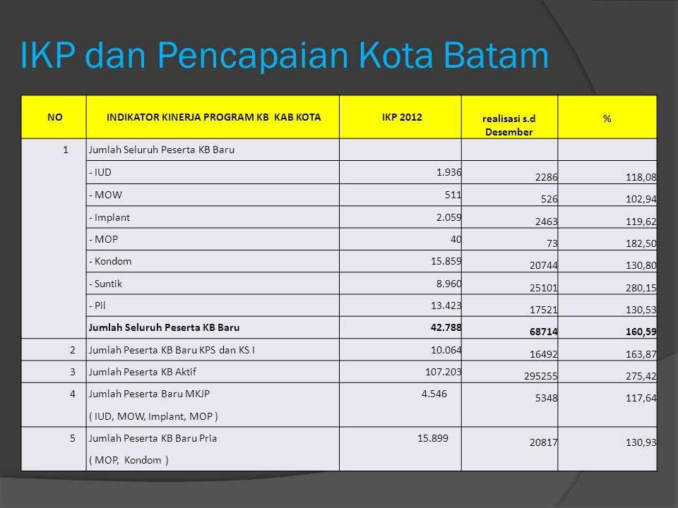 IKP dan Pencapaian Kota Batam