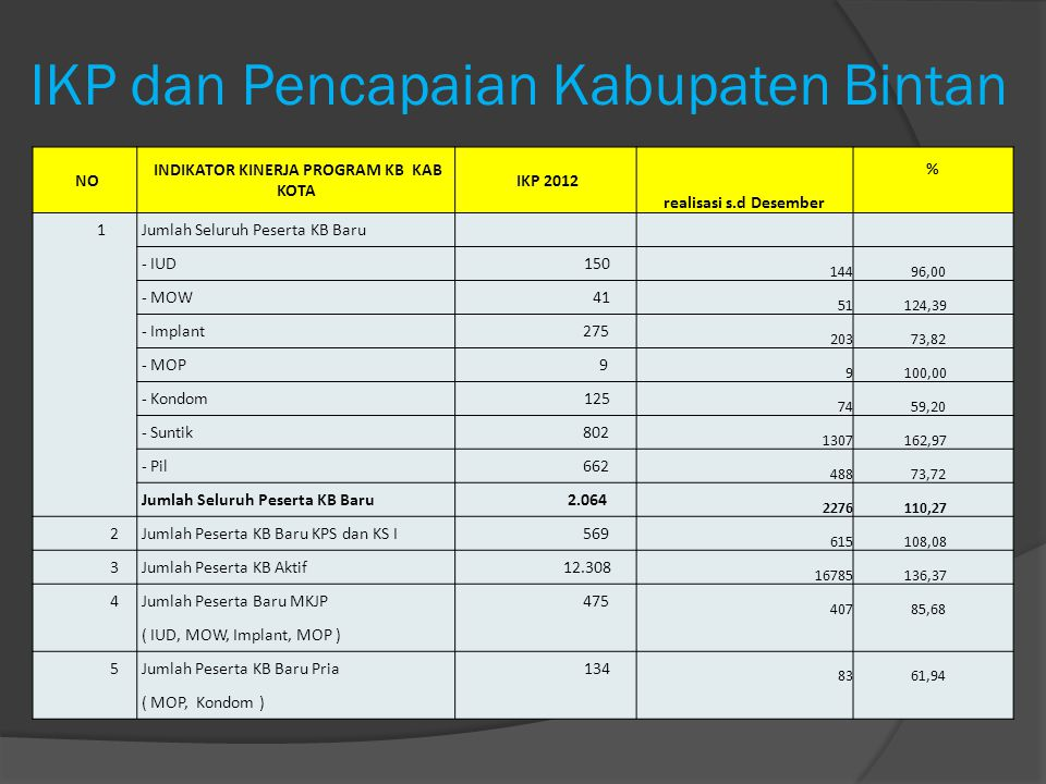 IKP dan Pencapaian Kabupaten Bintan